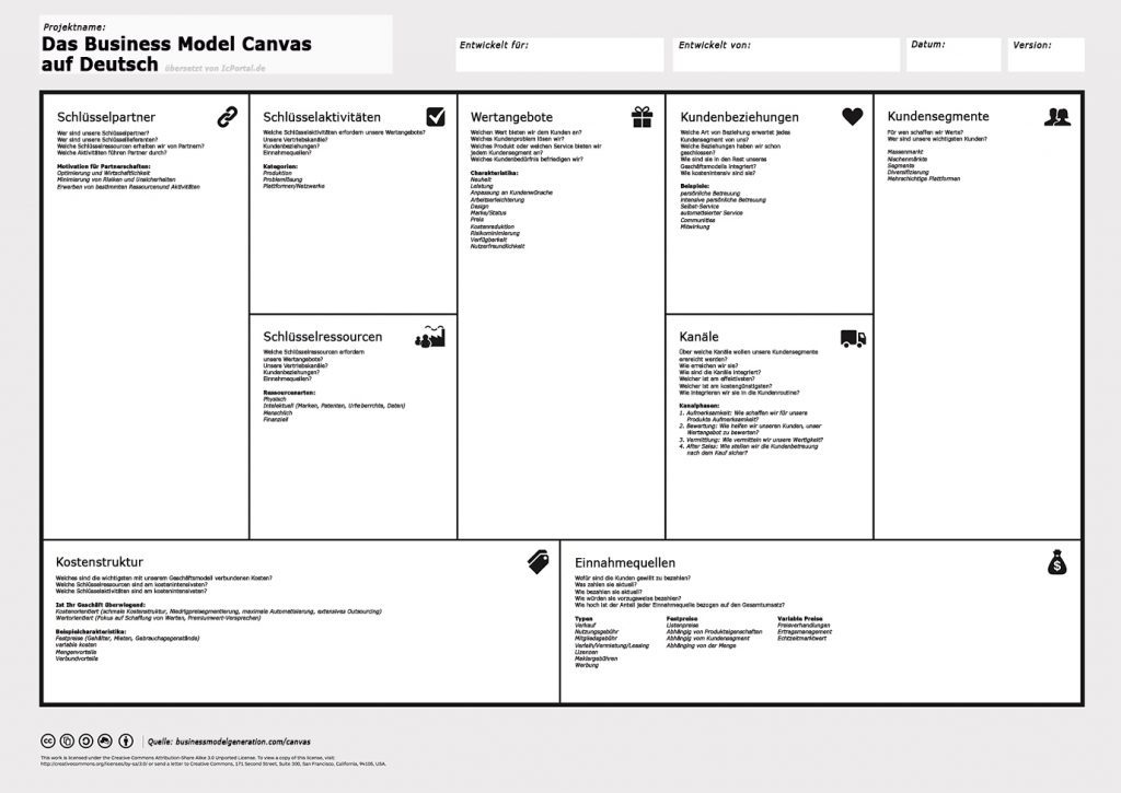 Business Model Canvas Deutsch Vorlage