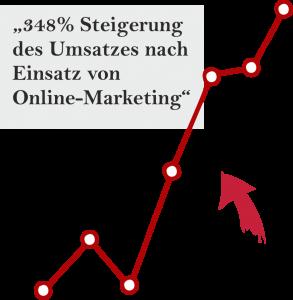Onlinemarketing Masterclass